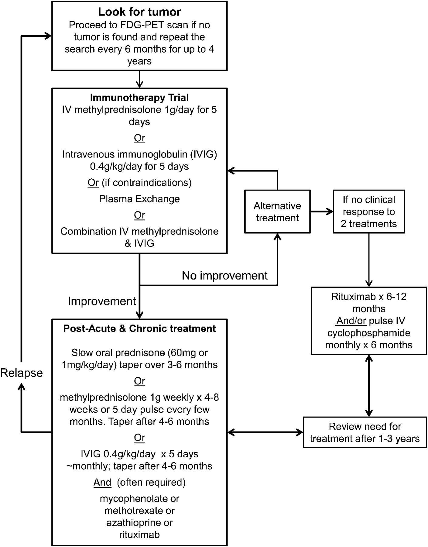 Diagnosis And Treatment Of Rapidly Progressive Dementias