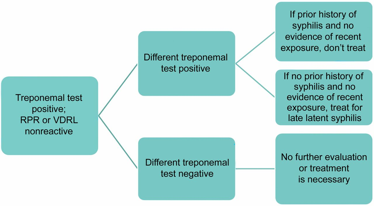 Diagnostic tests for syphilis | Neurology Clinical Practice