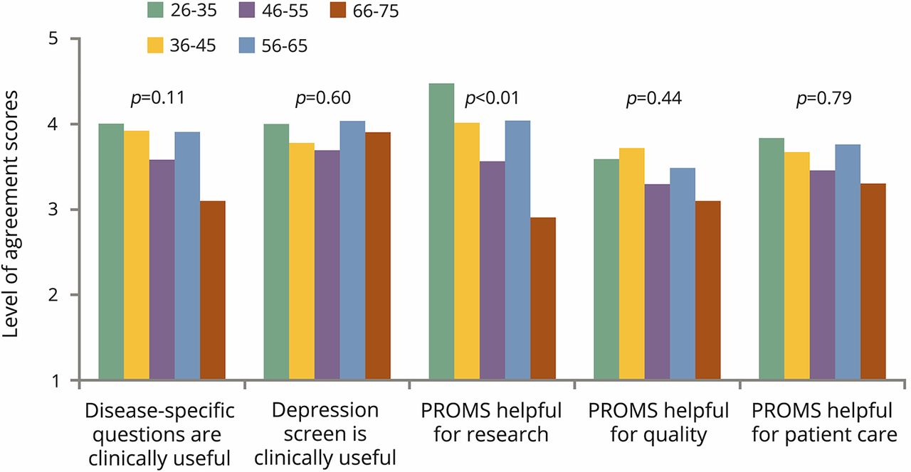 Neurologic Provider Views On Patient Reported Outcomes Including